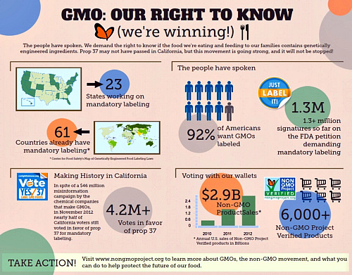 The people have spoken. They want to know which foods have been genetically modified.